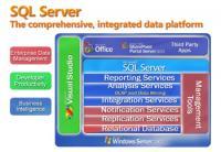 Screenshot programu Microsoft SQL Server Service Pack 2 2005
